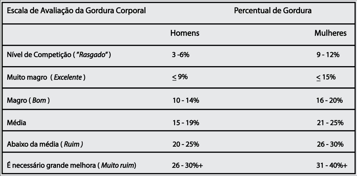 Calculadora de Percentagem de Gordura corporal
