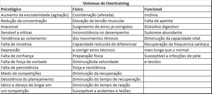 ovetraining